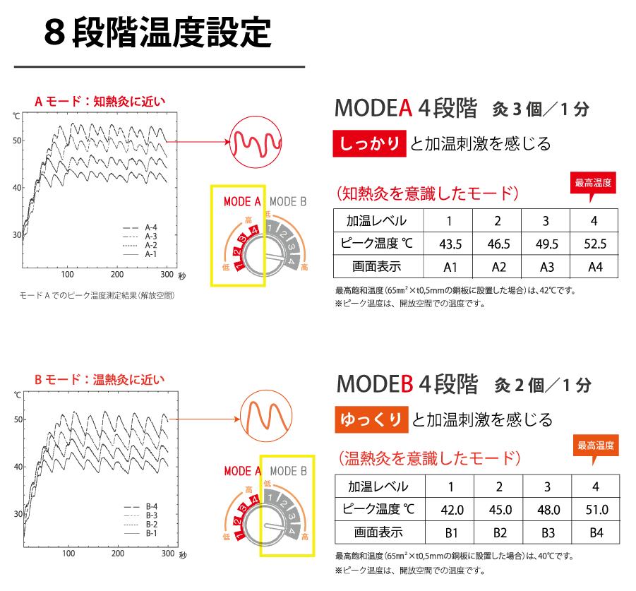 8段階温度設定