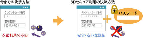 3Dセキュア画像
